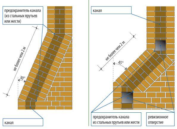 Схема монтажа дымохода для