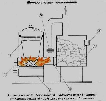 Схема самодельной печи для