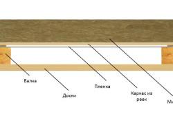 Вариант теплоизоляции потолка бани