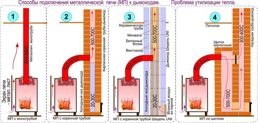 Способы подключения металлической печи к дымоходам