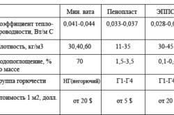 Сравнение характеристик теплоизоляционных материалов