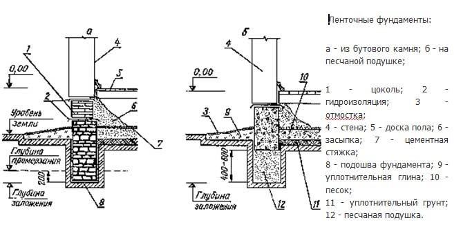 Схема ленточного фундамента под баню