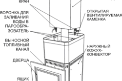 Схема печи Русь