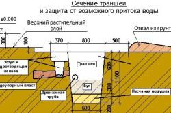 Схема траншеи под фундамент бани