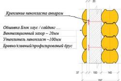 Схема слоев при утепление деревянной бани