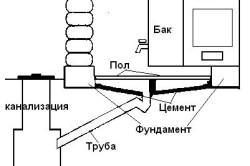 Схема вентиляции каркасной бани из бруса с забором воздуха из под пола