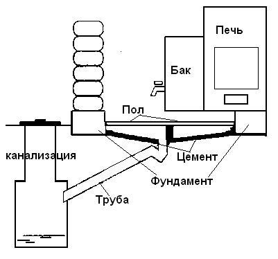 Схема строительства бани из