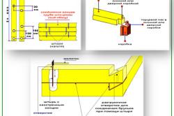 Соединение бруса при строительстве бани №1