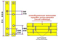 Соединение бруса при строительстве бани №2