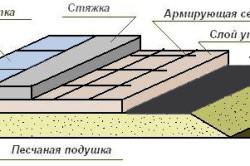 Толщина слоев бетонного пола в бане