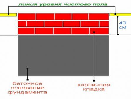 Схема устройства фундамента для печи