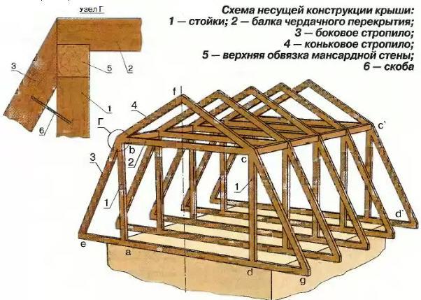 Как поднять крышу своими руками