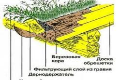 Схема устройства травяной крыши