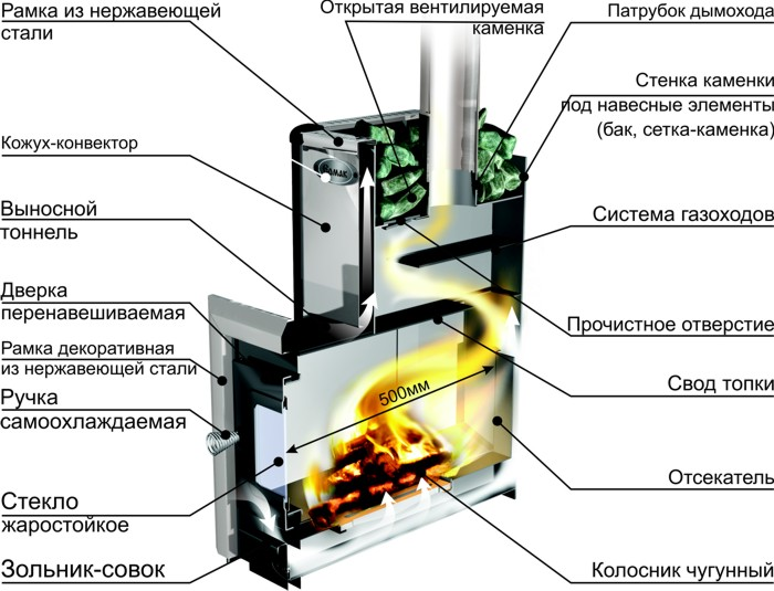 Схема устройства печи в бане