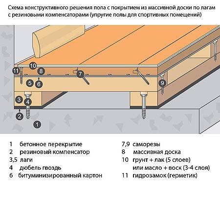 Схема устройства пола в бане