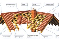 Схема черепичного перекрытия крыши бани