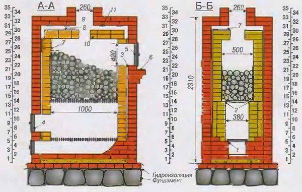 Схема каменки для бани