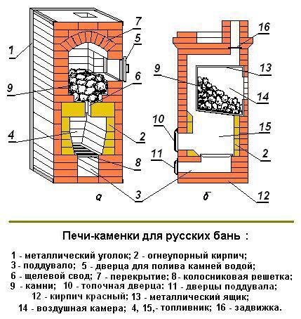 Схема кирпичной кладки печи для бани