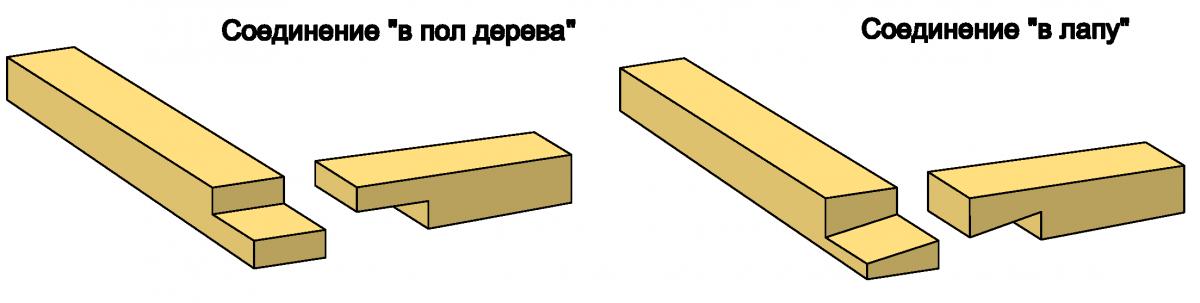 Схема 1. Сборка бруса