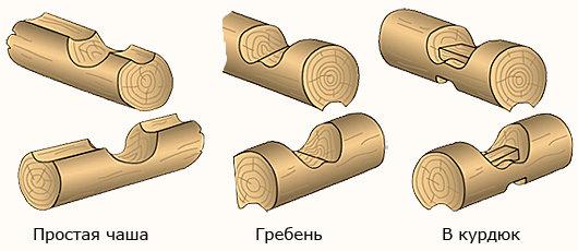 Схема 2. Сборка круглого бруса