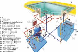 Схема устройства переливного бассейна.