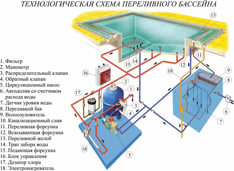 Схема устройства переливного
