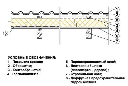 Схема устройства потолка в