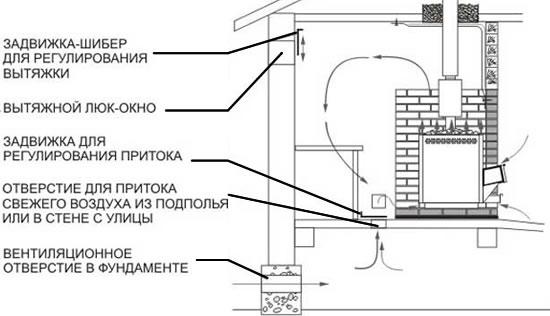 Вариант вентиляции в бане