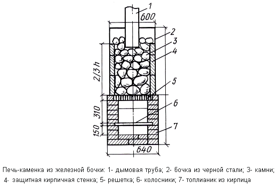 Схема печи с баком для воды из железной бочки