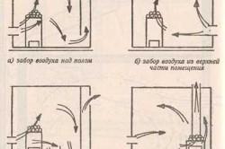 Виды вентиляции бани