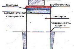 Общая схема гидроизоляции фундамента