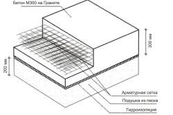 Схема монтажа плитного фундамента