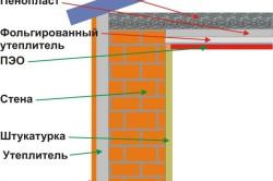 Схема комплексного утепления бани (от фундамента до перекрытия)