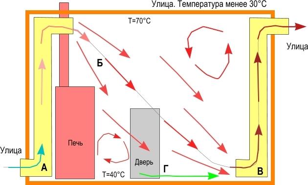 Схема движения воздуха в