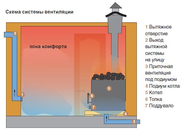 Система вентиляции в бане из кирпича