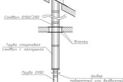 Схема устройства стального дымохода