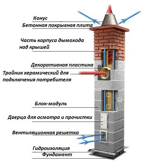 Сборка керамического дымохода