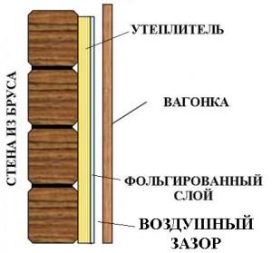 Схема отделки стен бани.