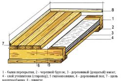 Схема ремонта пола в бане