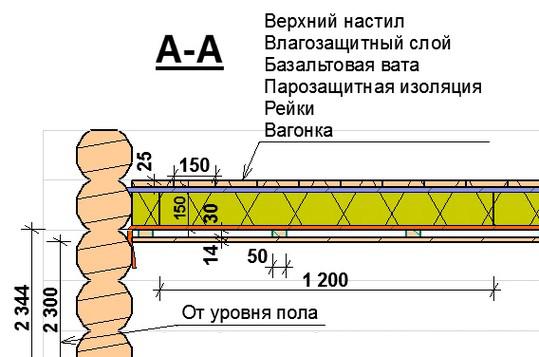 Схема монтажа потолка в бане
