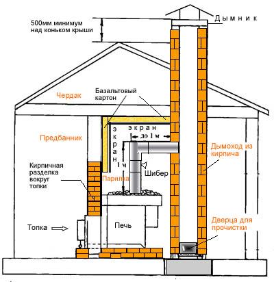 Схема устройства дымохода для