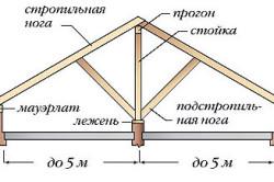 Схема устройства двухскатной крыши для бани