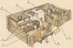 Как построить русскую баню