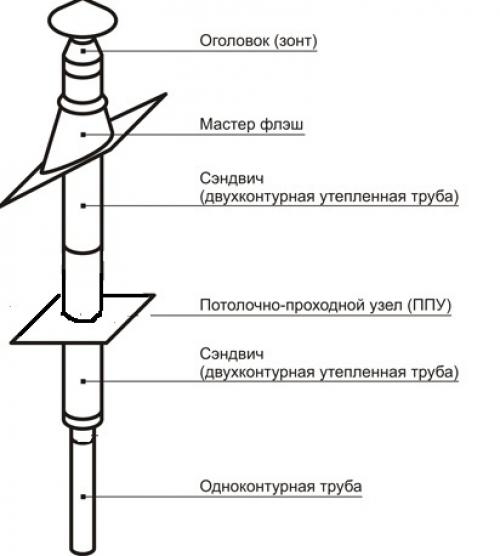 Схема металлической трубы для