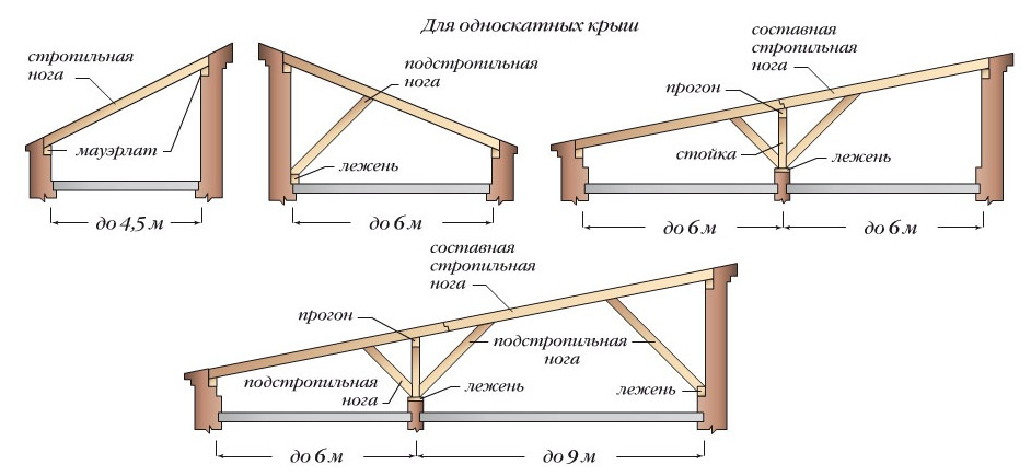 Варианты односкатных крыш.