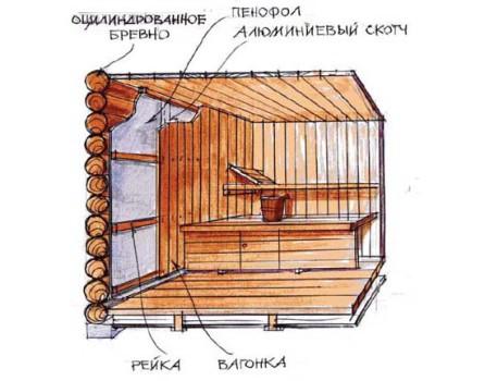 Схема утепления стен бани